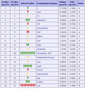 2012年6月编程语言排行榜:Haskell快速逼近Top 20