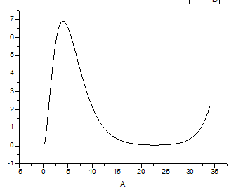 氢原子径向波函数数值求解