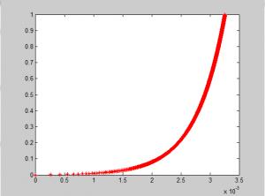 光在非均匀介质中传播的模拟