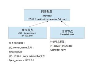 作业管理系统Torque在工作站/单机上的安装和使用